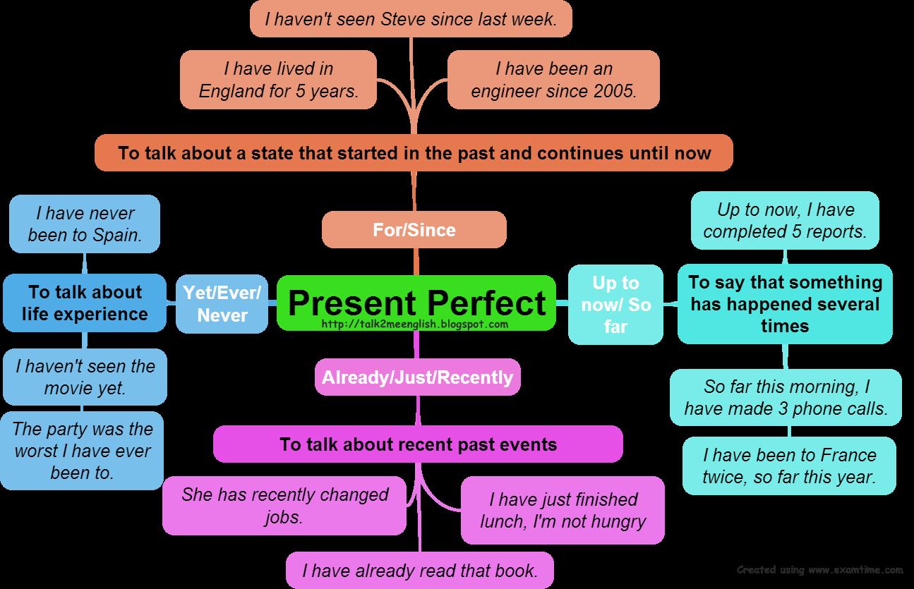 Present perfect lessons tes. Grammar clipart tenses