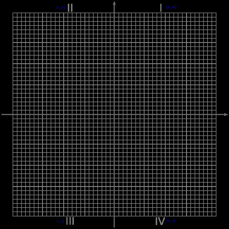 graph clipart cartesian plane  graph cartesian plane transparent free for download on