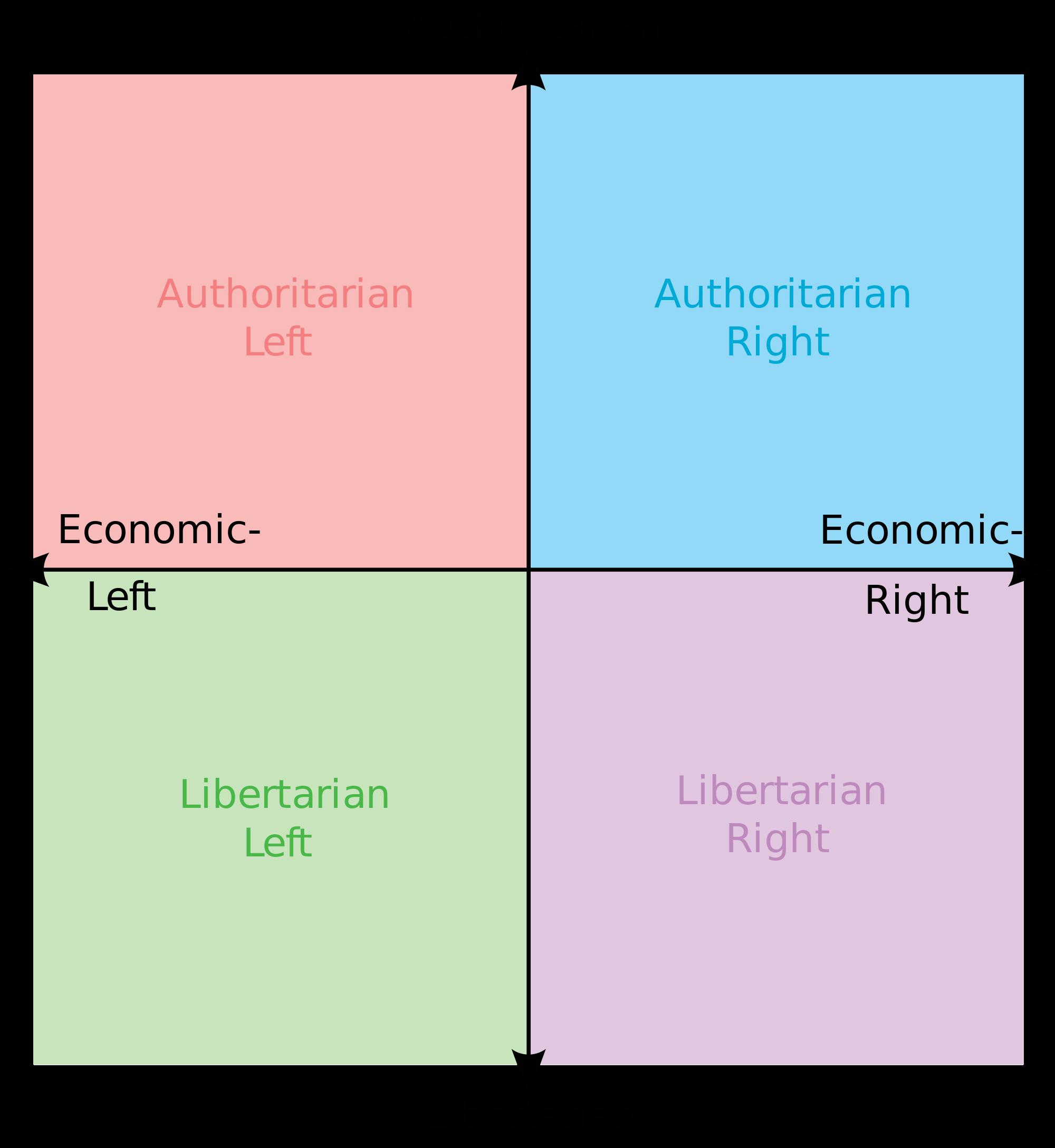 Political compass know your. Graph clipart economic graph