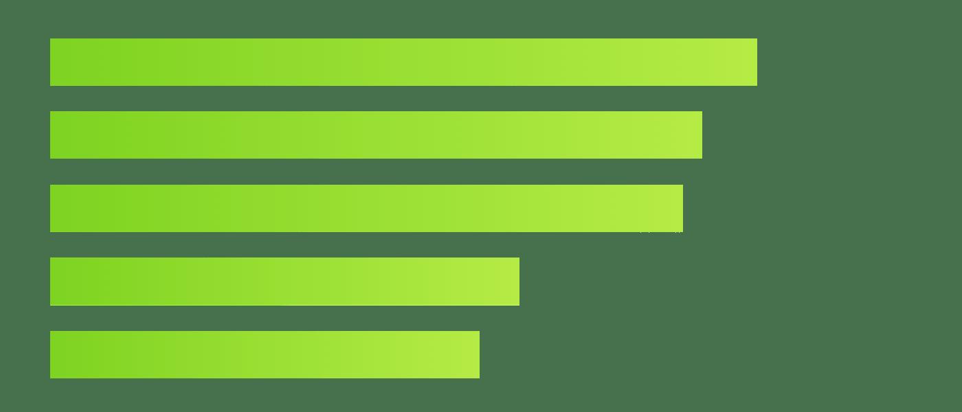 Choose the right chart. Graph clipart horizontal bar