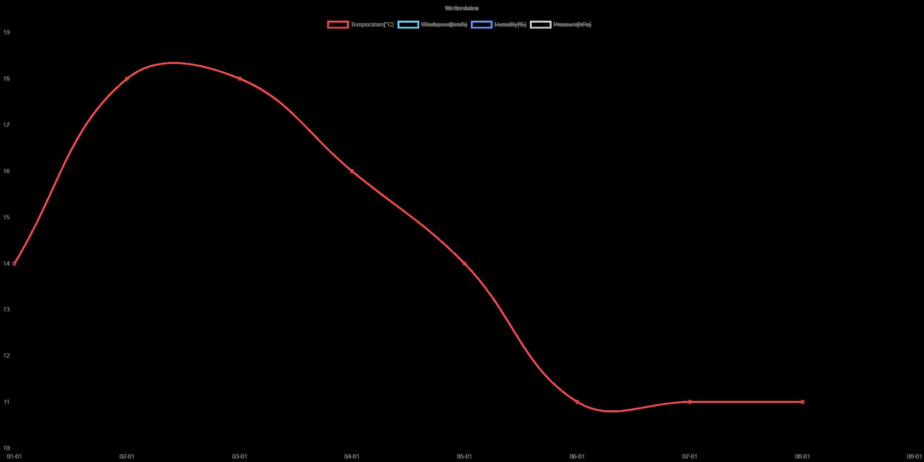 Graph line plot