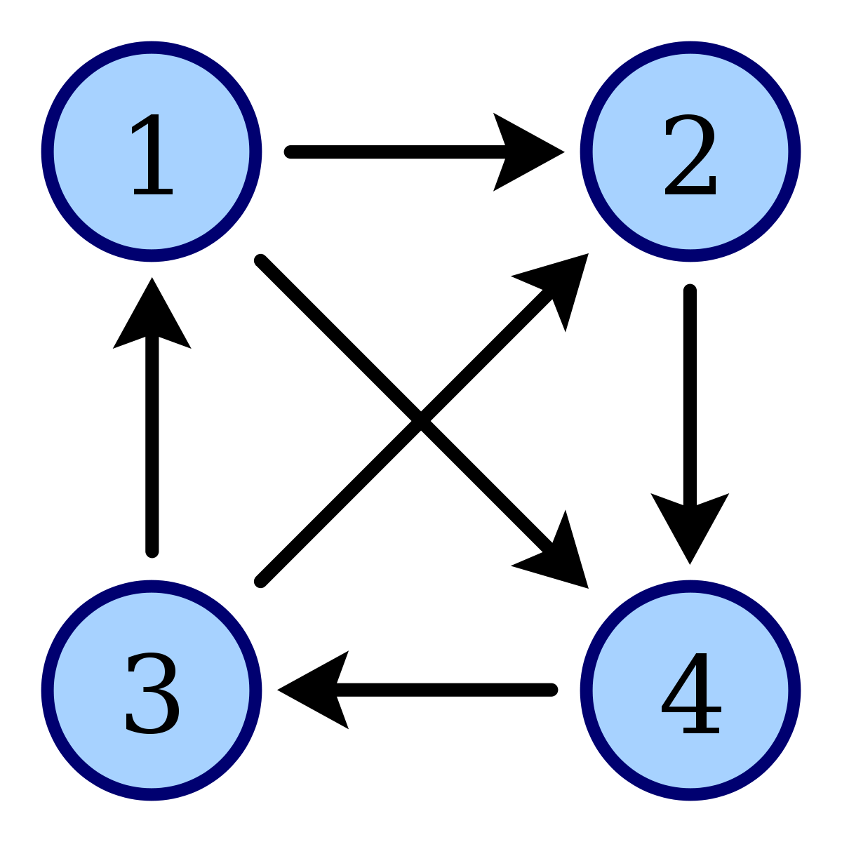 Graph clipart positive graph. Tournament theory wikipedia