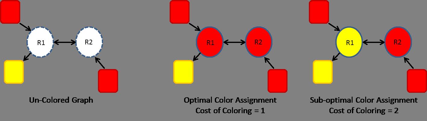 Graph clipart red line. Algorithm vertex coloring assignment