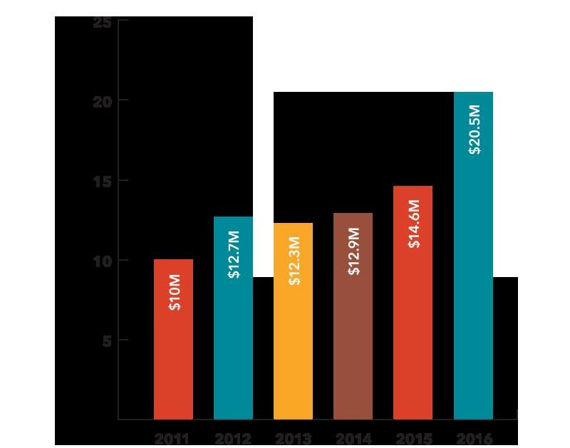Graph clipart revenue. Financials grand st settlement