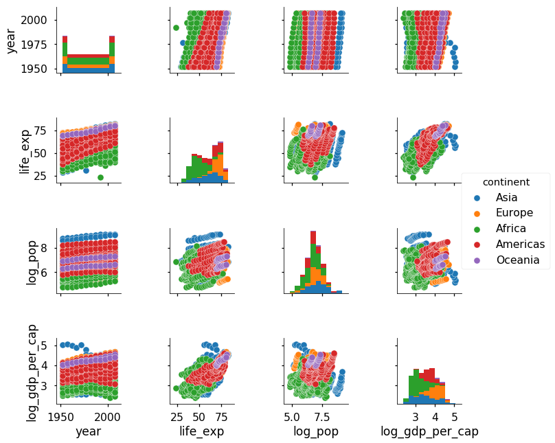 Visualizing data with pairs. Logs clipart logarithm
