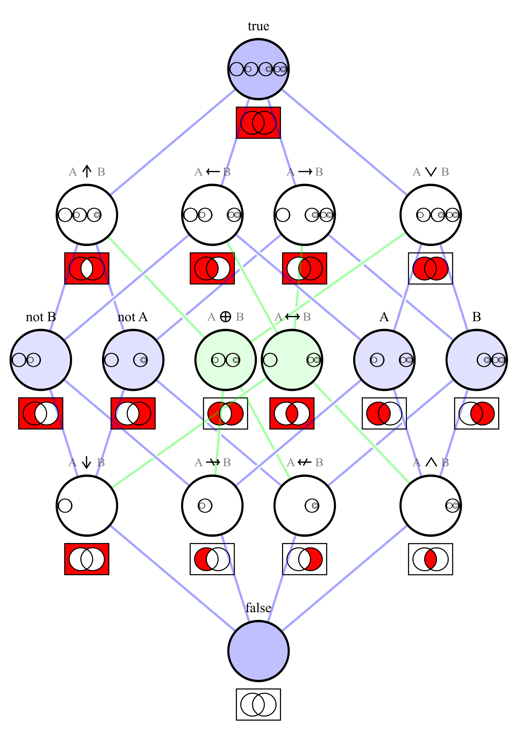 Graph table chart