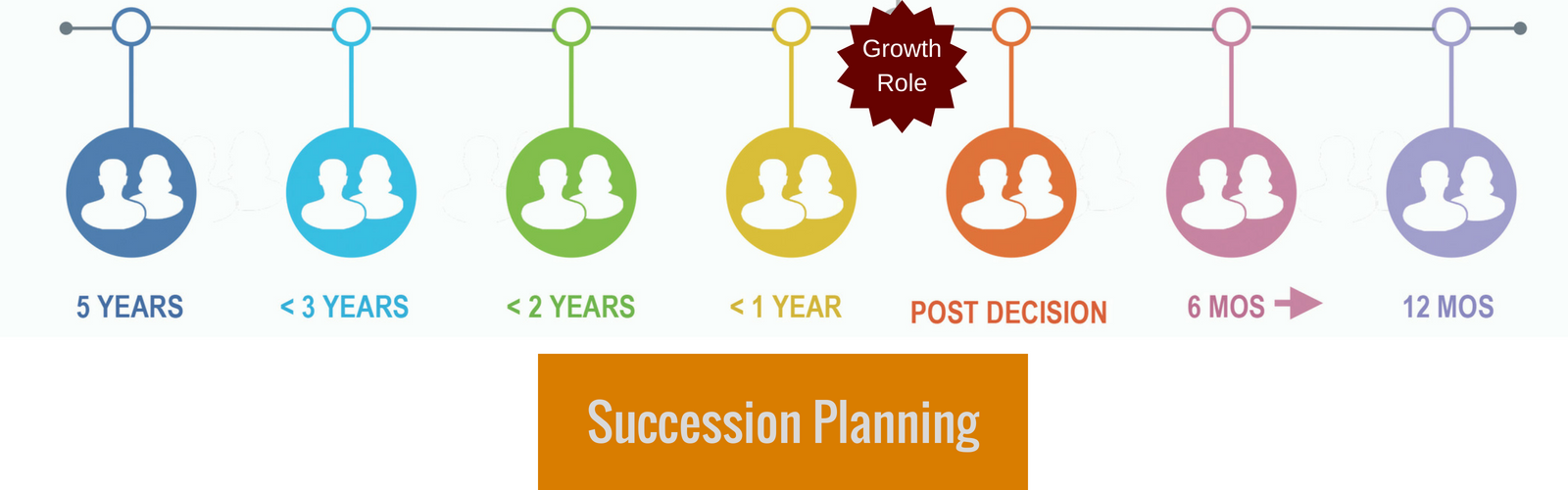 Growth clipart succession planning. On demand experts for
