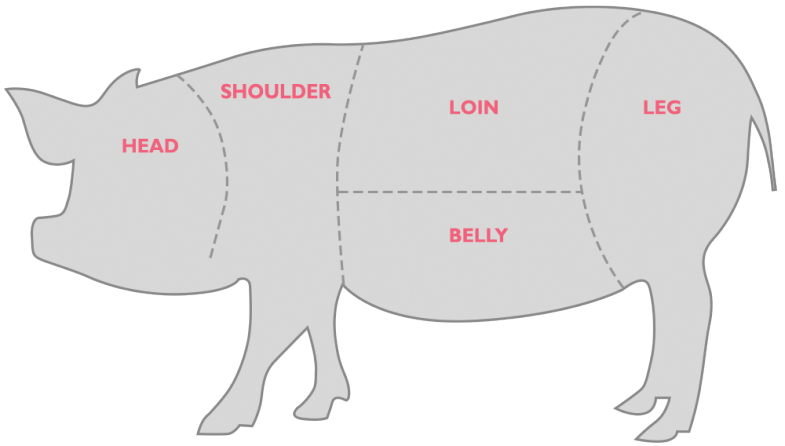 Ham clipart pig meat. Processors aussie farmers porkcutsnew