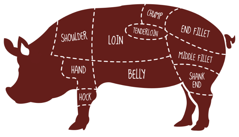 Pork hog in kimball. Ham clipart shank