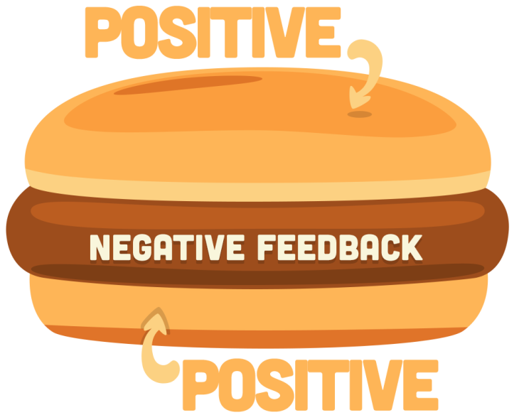 Give effective with a. Positive clipart feedback