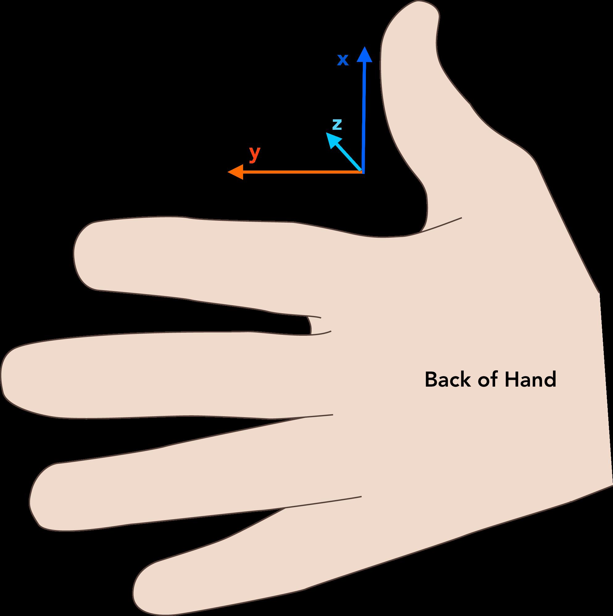Handshake clipart clasped hand. Coding manual thumb orientation