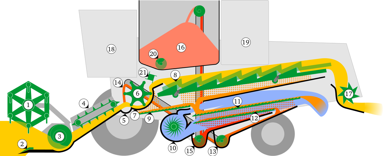 Wheat clipart shaft. Combine harvester wikiwand conventional