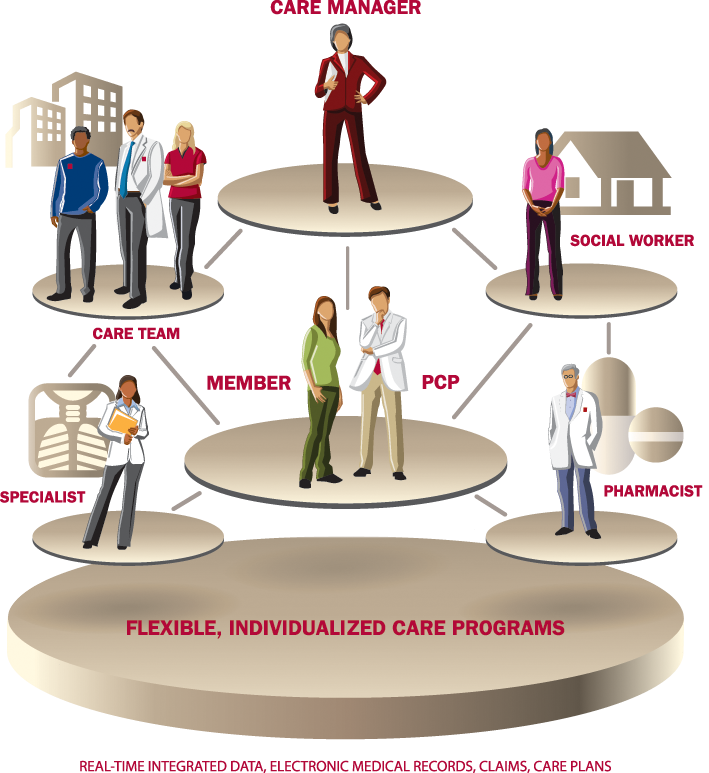 Redesigning health care to. Teamwork clipart integrated