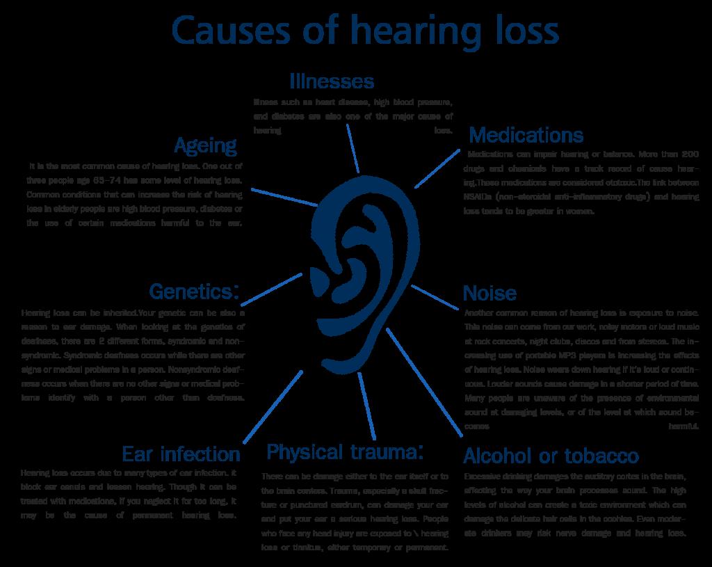 Noise induced loss nihl. Whisper clipart ear hearing