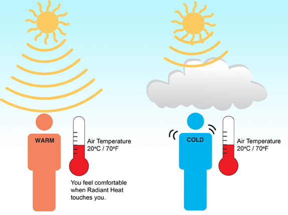 Clarifying the difference between. Heat clipart air temperature