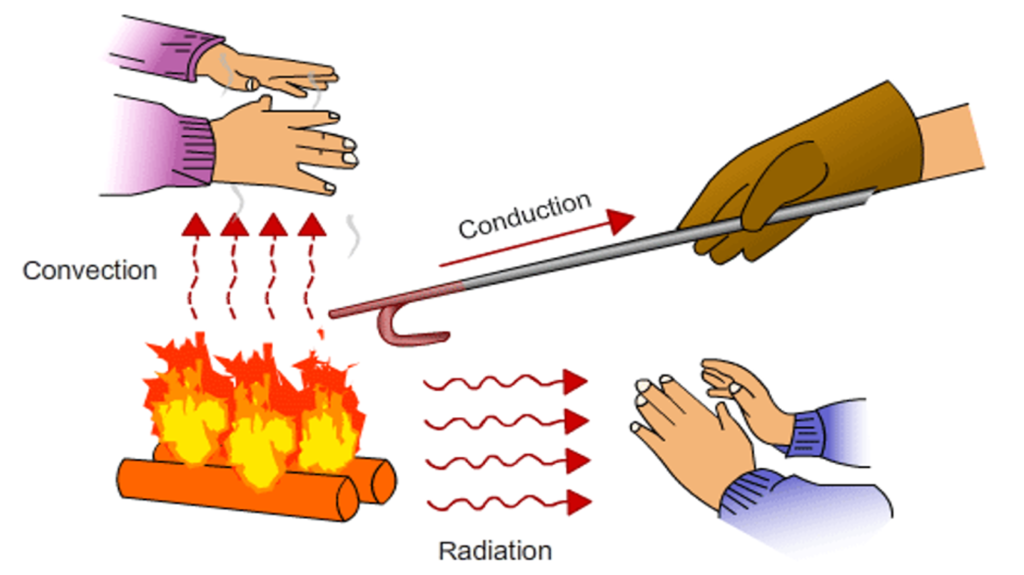 Heat clipart heat conduction. Modes of transfer online