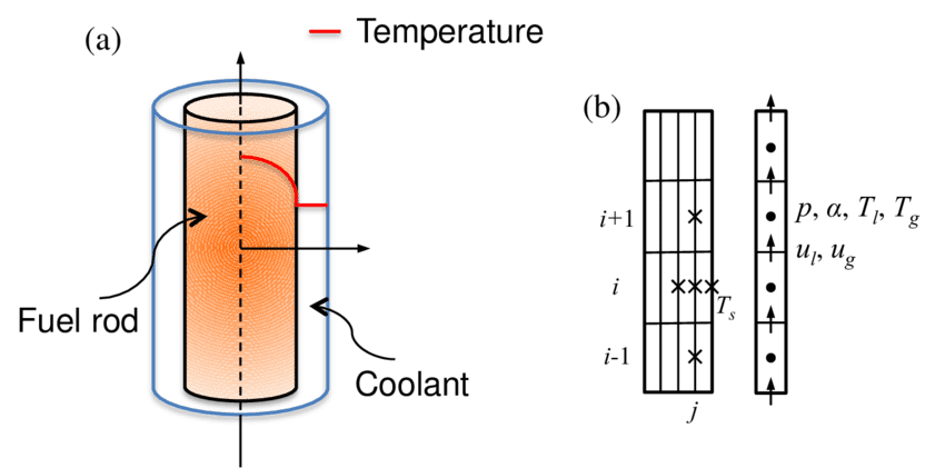 A schematic drawing of. Heat clipart heat conduction