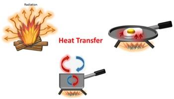 Science clip art transfer. Heat clipart heat radiation