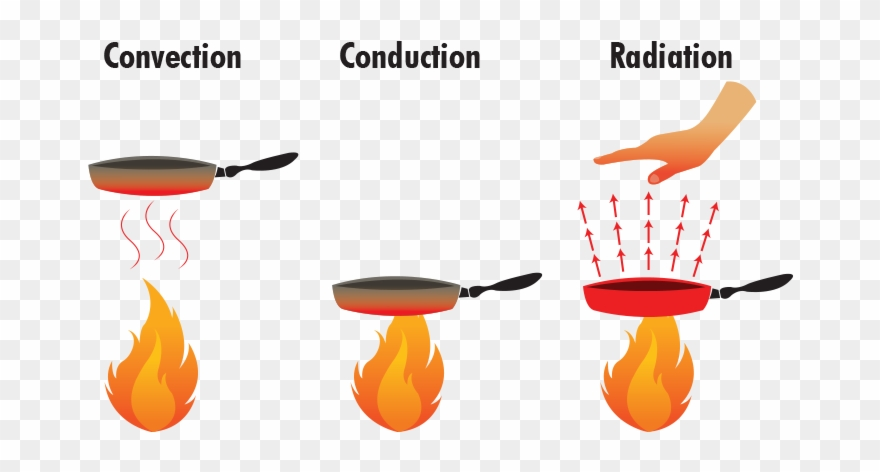 Png download pinclipart . Heat clipart heat radiation
