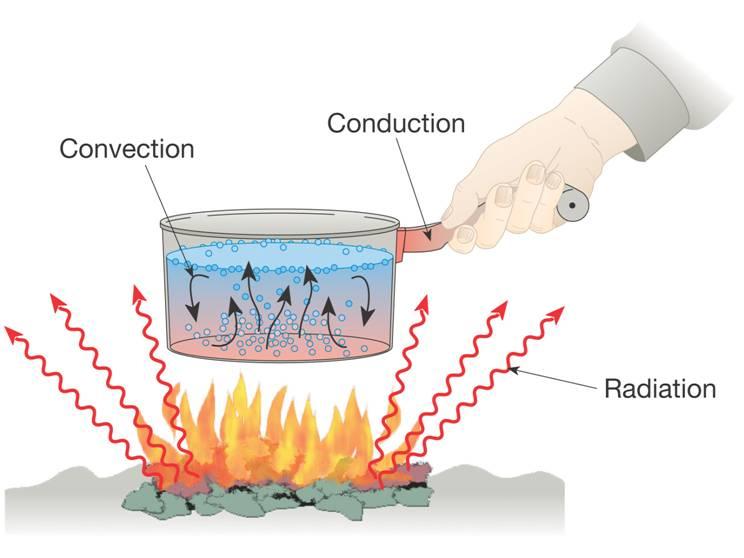 Heat clipart heat science. Clip art library