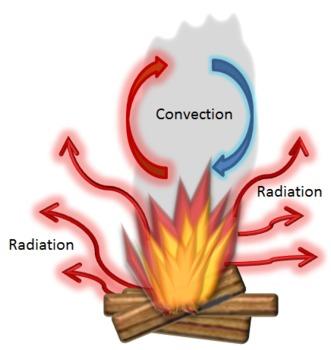 Clip art transfer conduction. Heat clipart heat science