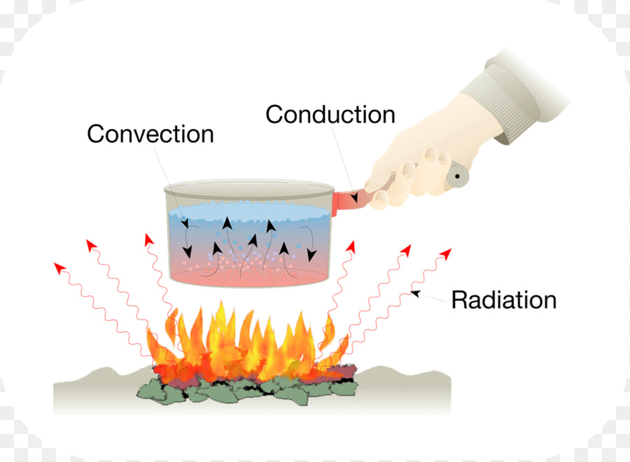 Transfers thermal conduction . Heat clipart heat transfer