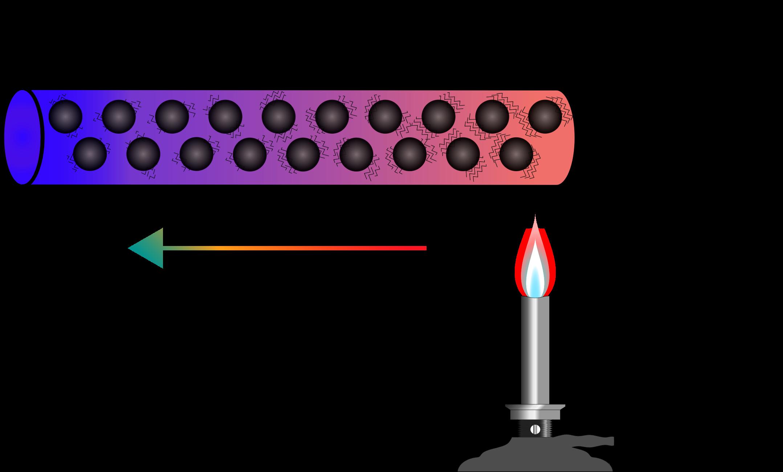 Conduction big image png. Heat clipart heat transfer