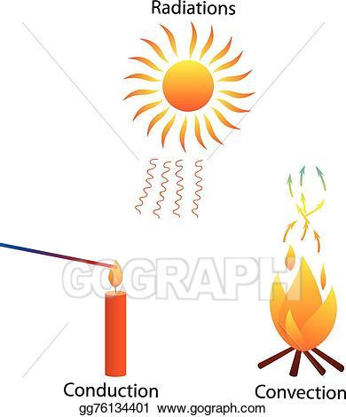 Heat clipart heat transfer. Eps illustration three modes