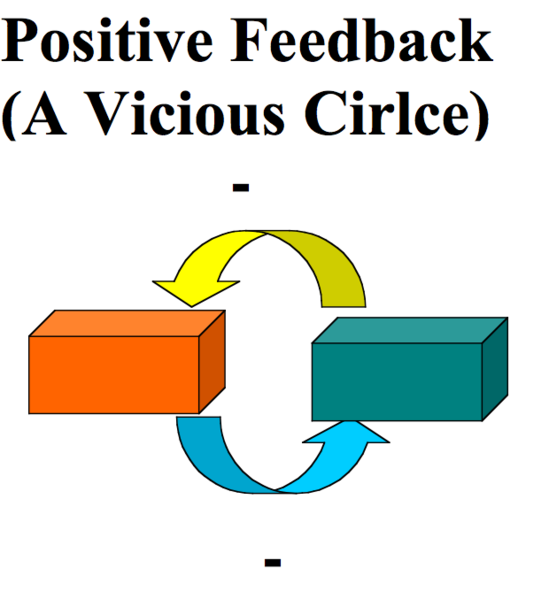 Difference between positive feedback. Heat clipart homeostasis