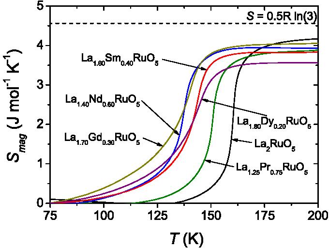 Color online magnetic entropy. Heat clipart specific heat