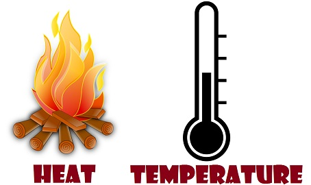 Heat clipart temperature meter. Difference between and with