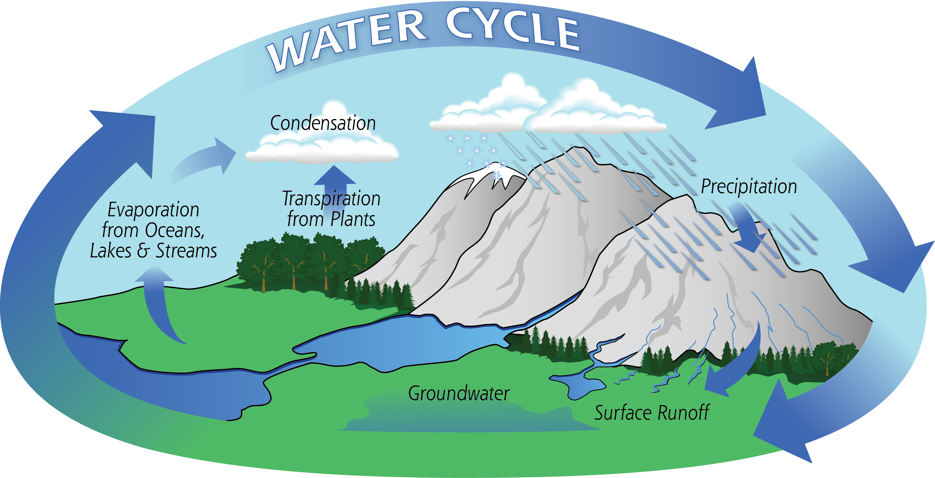 Cycle earth en glogster. Hills clipart mountain water