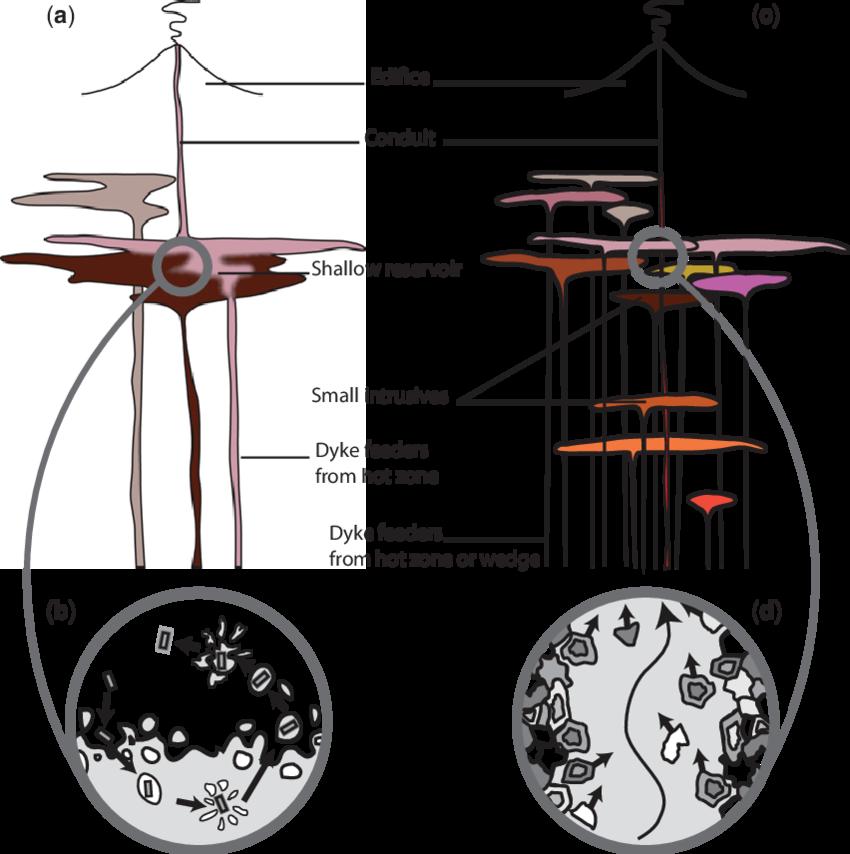 Hot clipart comparison adjective. Of petrogenetic models magma