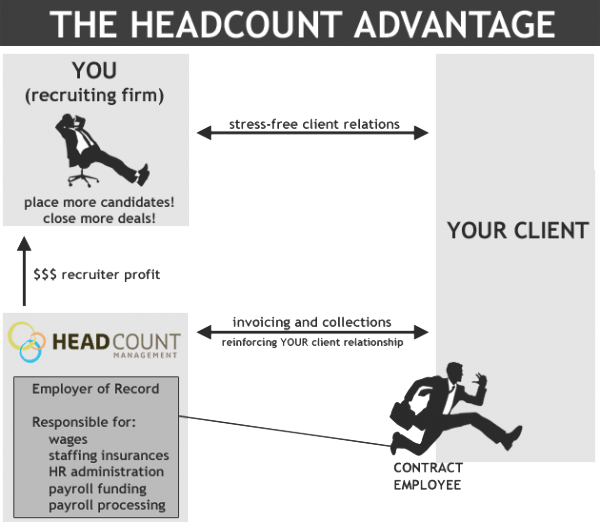 Humans clipart headcount. Why partner with management