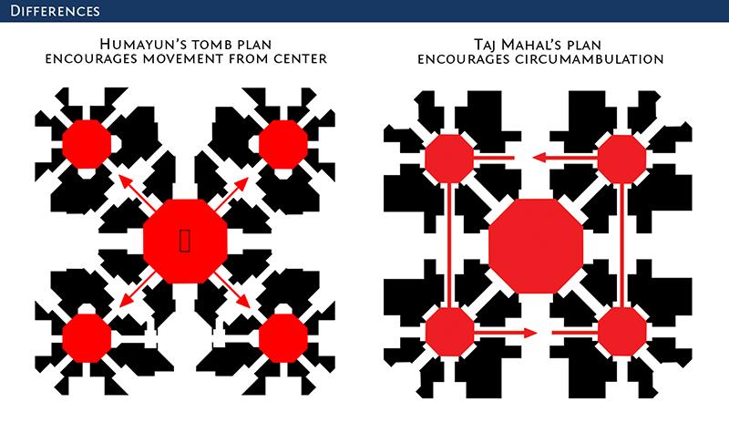 Humayun's Tomb Taj Mahal Pattern. Architecture origins in humayun