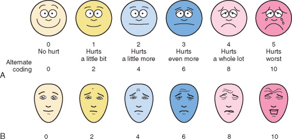 Hurt clipart acute pain. Faces scale an overview