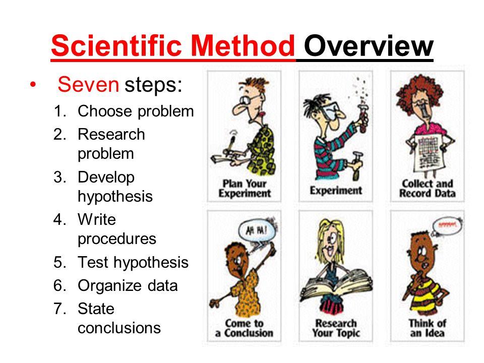 Hypothesis clipart scientific method hypothesis. Overview