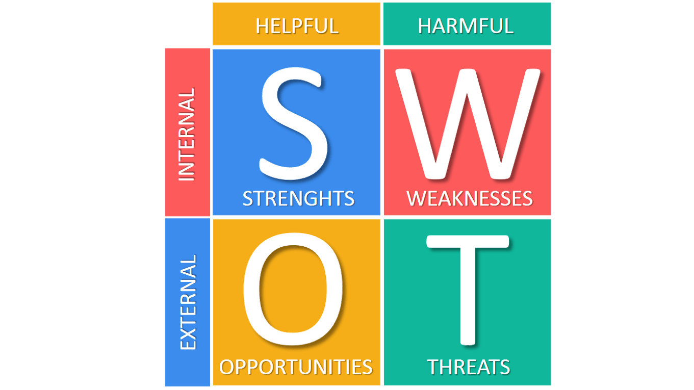 Hypothesis clipart situational analysis. Swot and tows matrix
