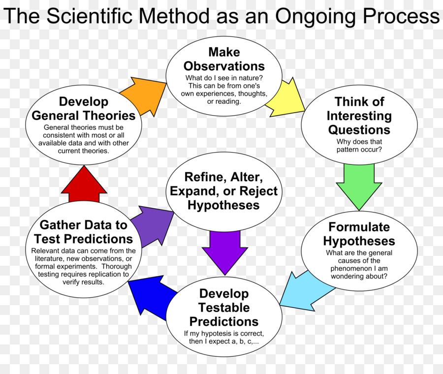 Science cartoon research knowledge. Hypothesis clipart thorough
