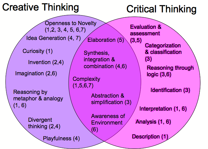 Hats overview on basic. Idea clipart critical thinking