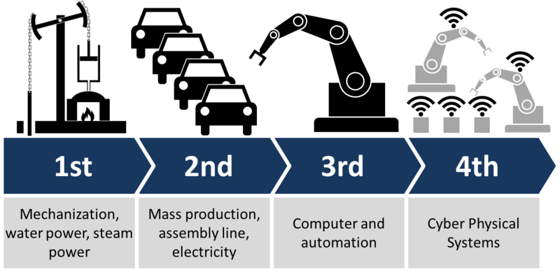 The fourth p bc. Industry clipart industrial revolution