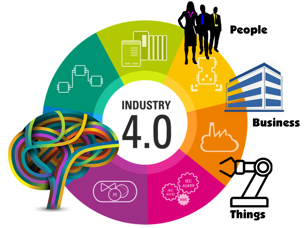 Iot supply chain lean. Industry clipart industrial revolution