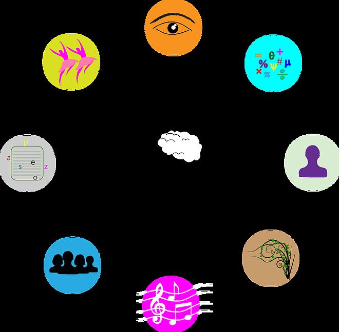 Lifecraftbangalore more dmit multiple. Intelligent clipart intrapersonal communication