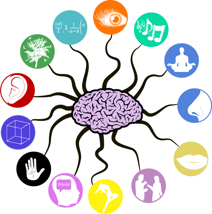 The limits of current. Memories clipart musical brain