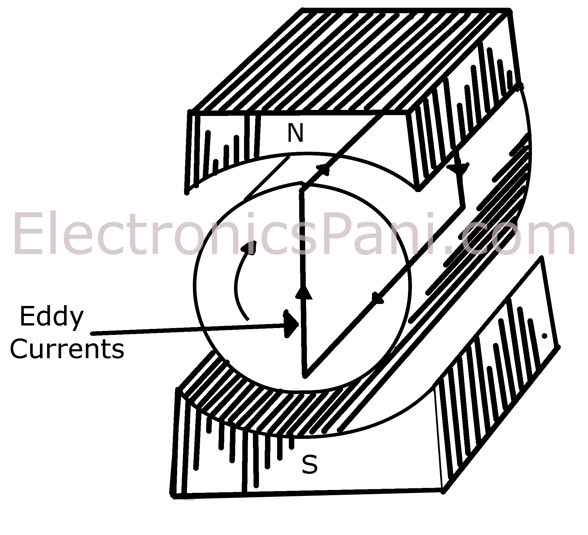 Iron clipart electronic machine. Eddy currents and current