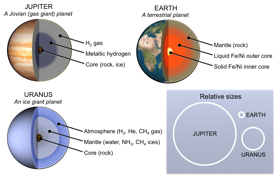 Planets clipart terrestrial planet.  how to build