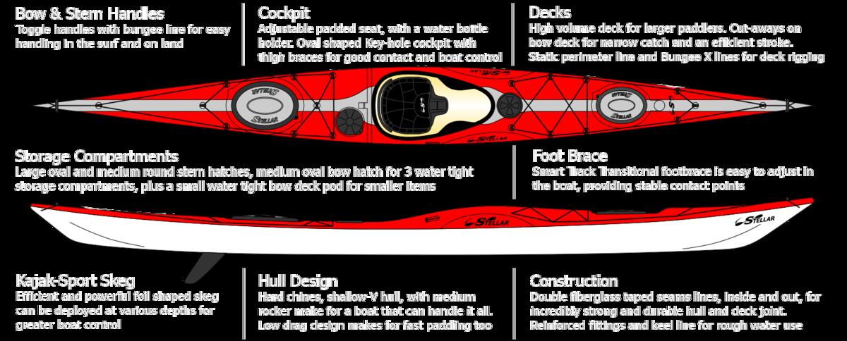Stellar kayaks intrepid sea. Kayak clipart red kayak