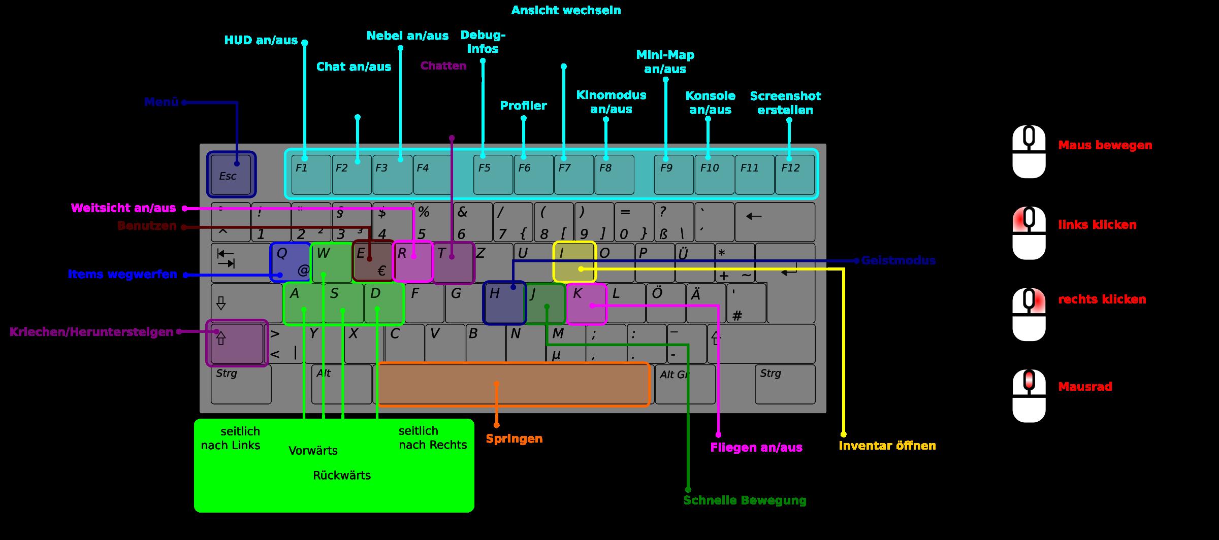 Keyboard clipart item. Minetest belegung big image