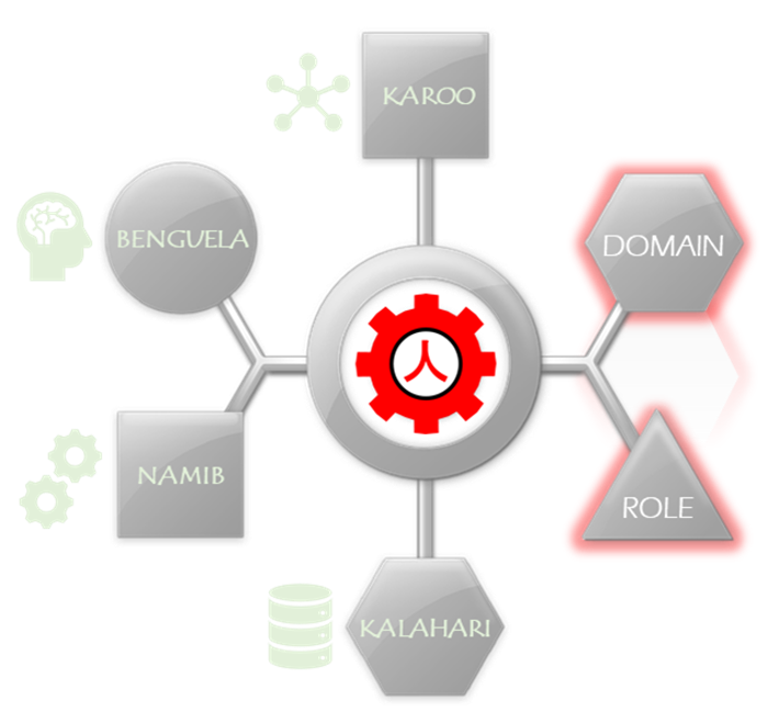 Intelligent ontologies technology. Knowledge clipart concept map