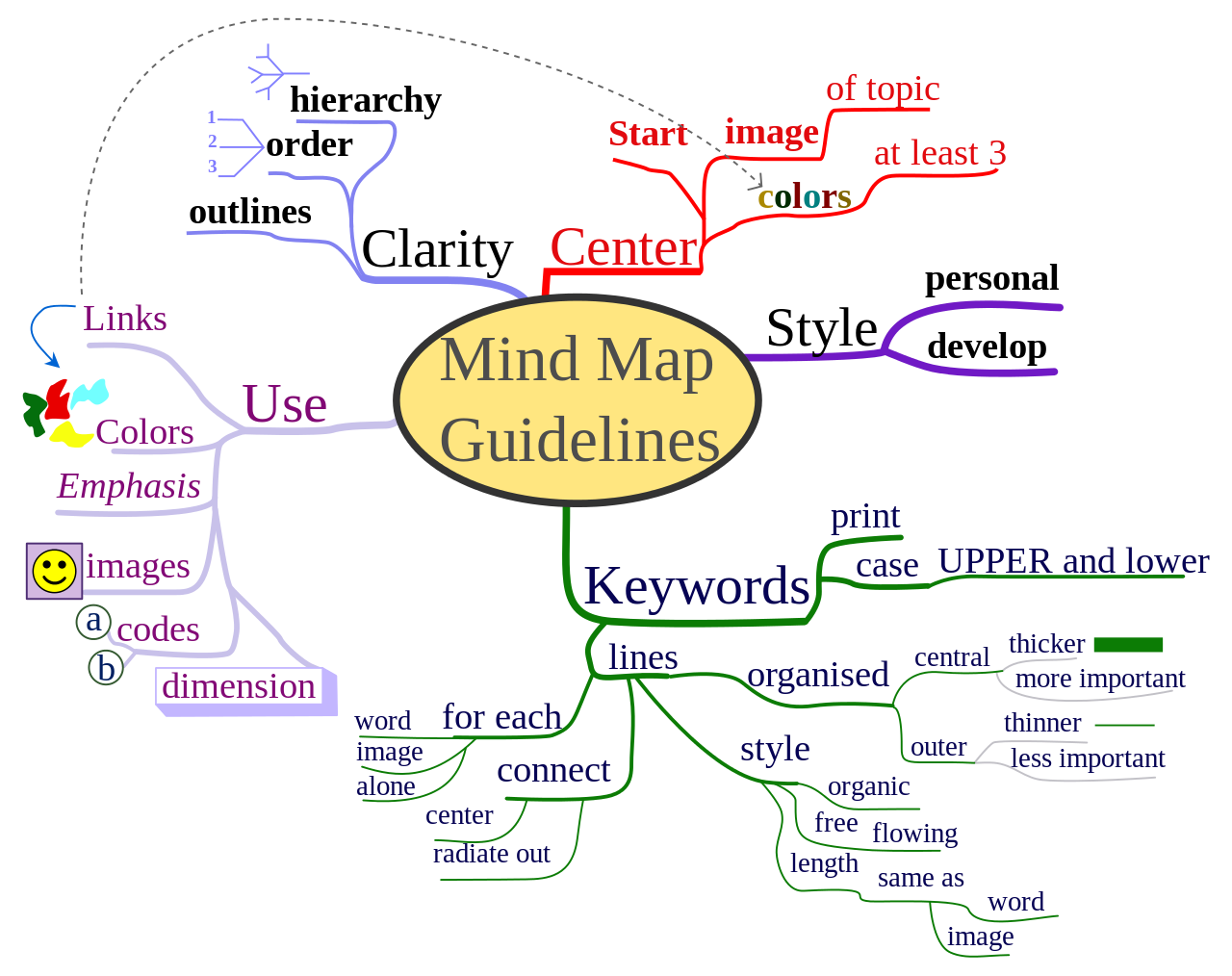 Knowledge clipart concept map. The ultimate guide for